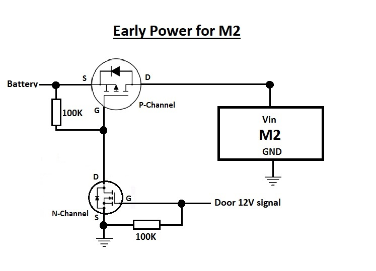 Early Power for M2